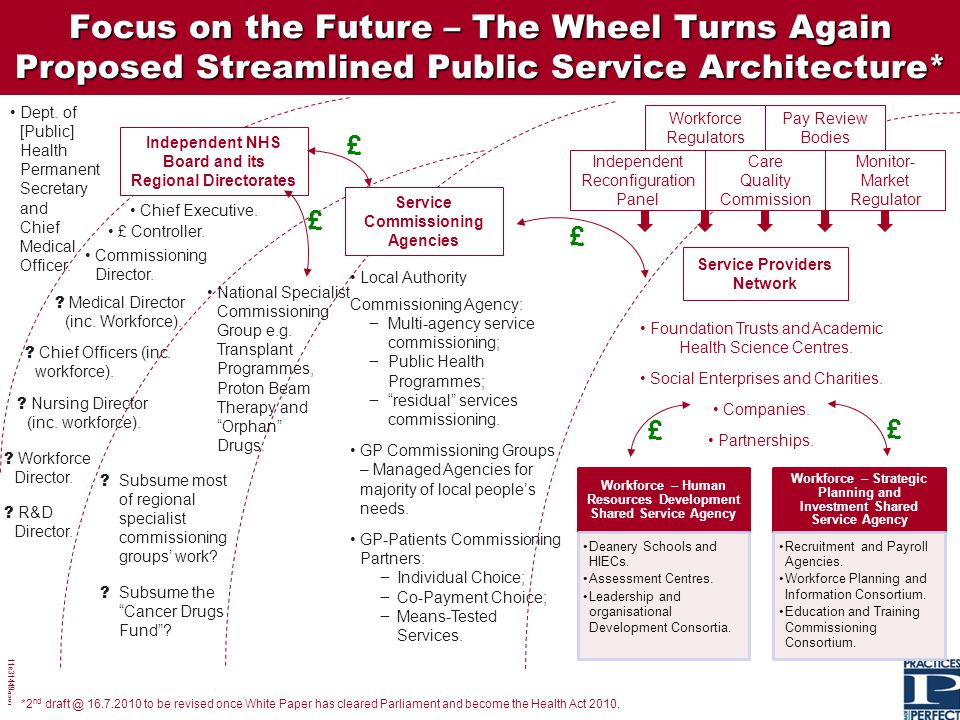 Focus on the Future – The Wheel Turns Again Proposed Streamlined Public Service Architecture*