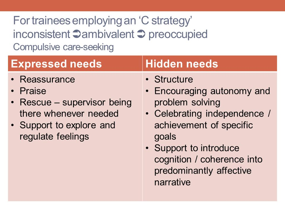 For trainees employing an 'C strategy' inconsistent ambivalent  preoccupied Compulsive care-seeking