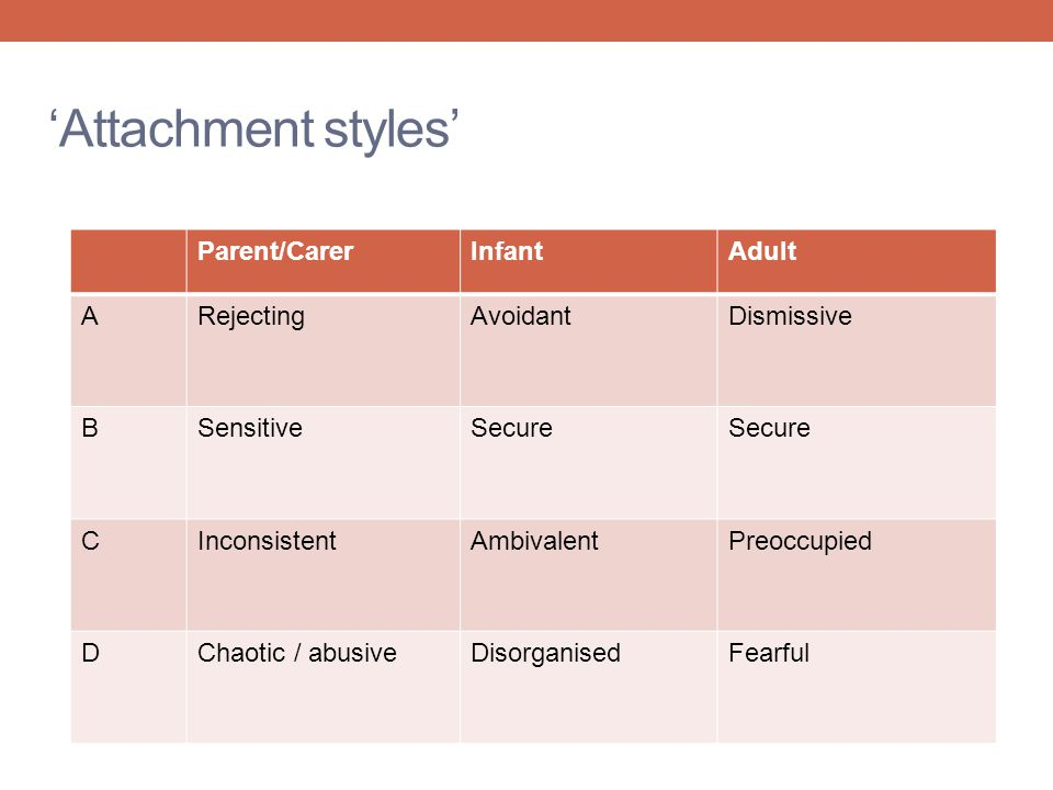 'Attachment styles' Parent/Carer Infant Adult A Rejecting Avoidant