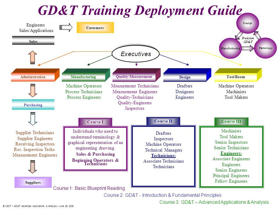 GD&T Training Deployment Guide Beginning Operators & Technicians