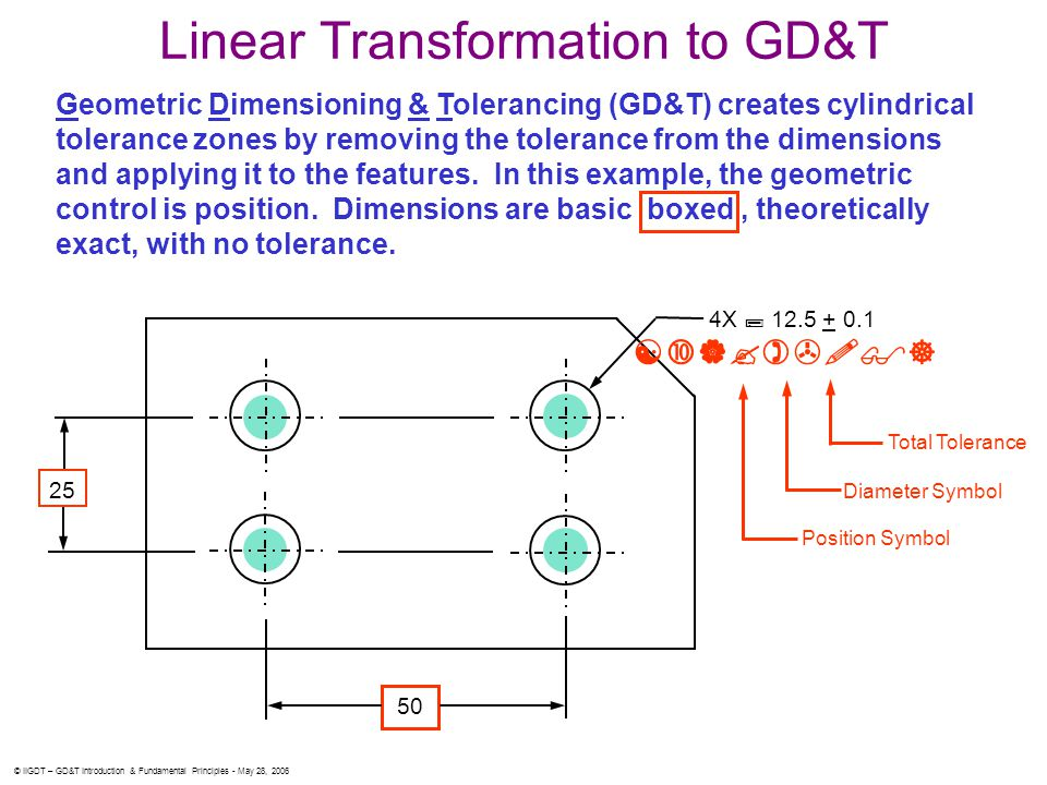 Linear Transformation to GD&T