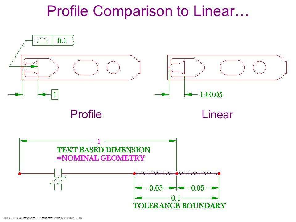 Profile Comparison to Linear…