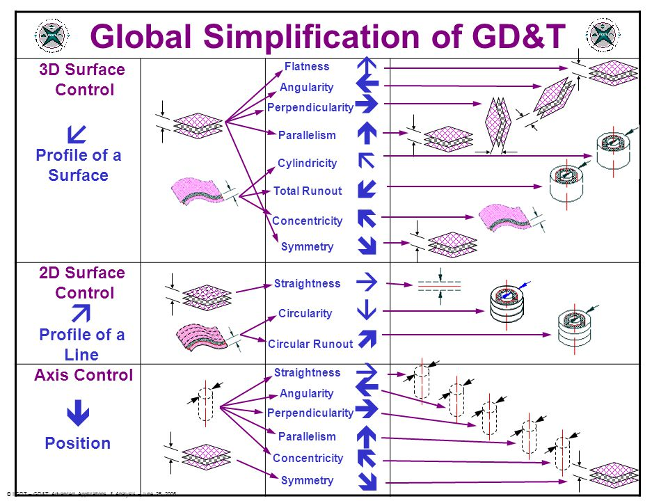 Global Simplification of GD&T