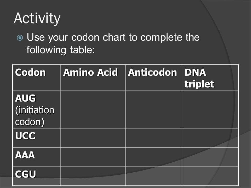 Activity Use your codon chart to complete the following table: Codon