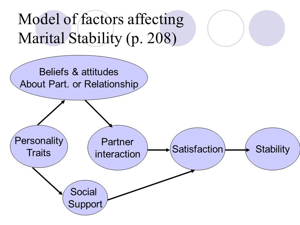 Model of factors affecting Marital Stability (p. 208)