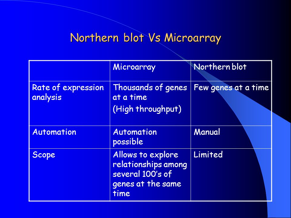 Northern blot Vs Microarray