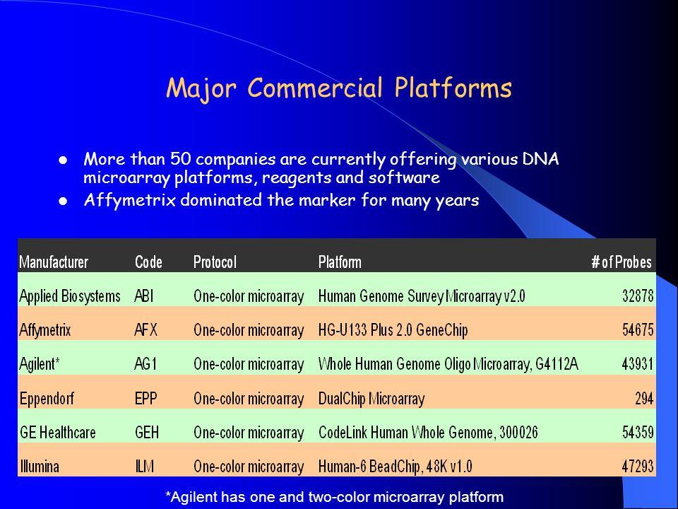 Major Commercial Platforms