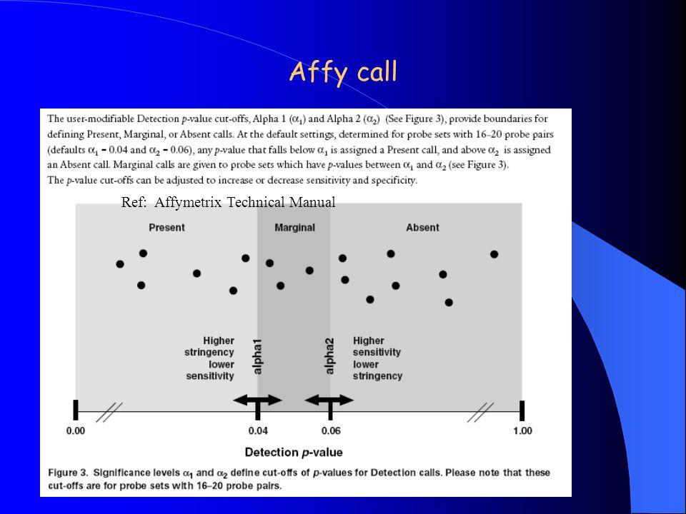 Affy call Ref: Affymetrix Technical Manual