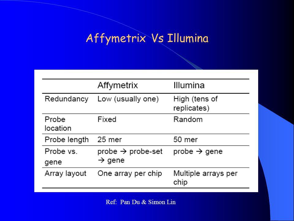 Affymetrix Vs Illumina