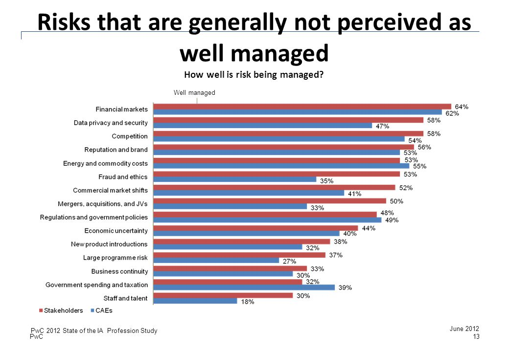 Risks that are generally not perceived as well managed How well is risk being managed