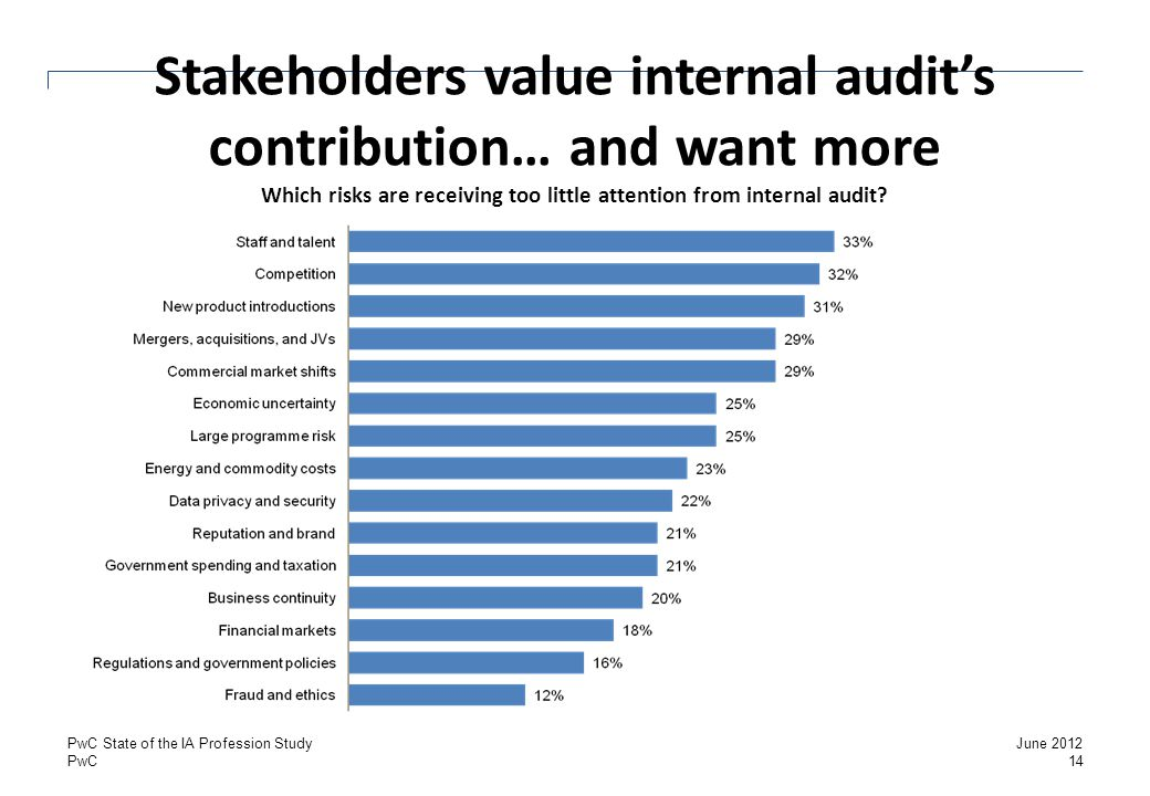 Stakeholders value internal audit's contribution… and want more Which risks are receiving too little attention from internal audit