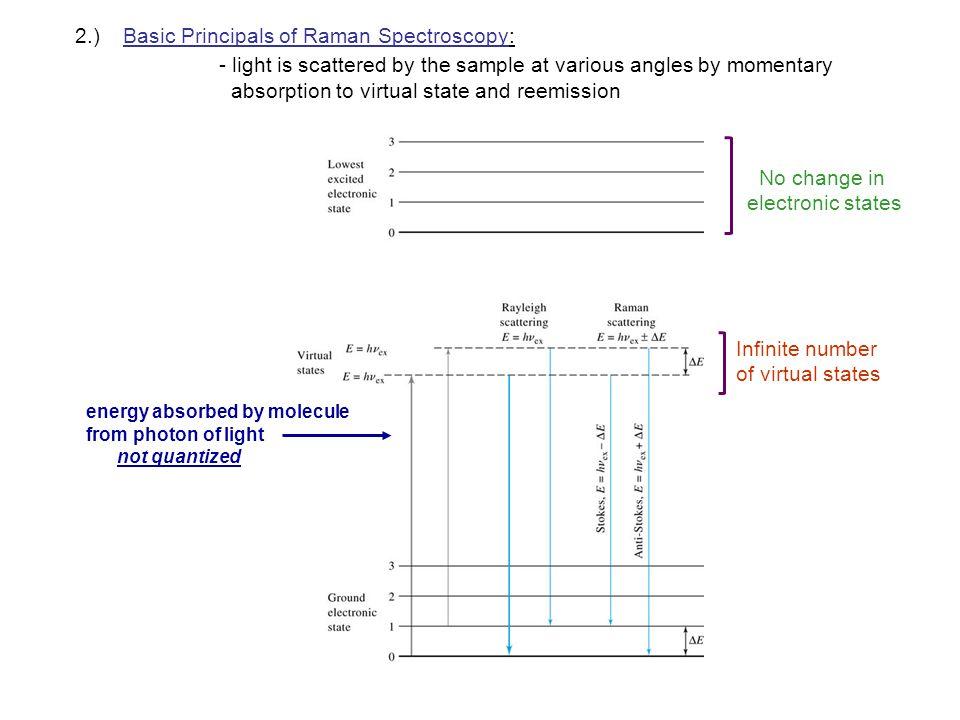 2.) Basic Principals of Raman Spectroscopy: