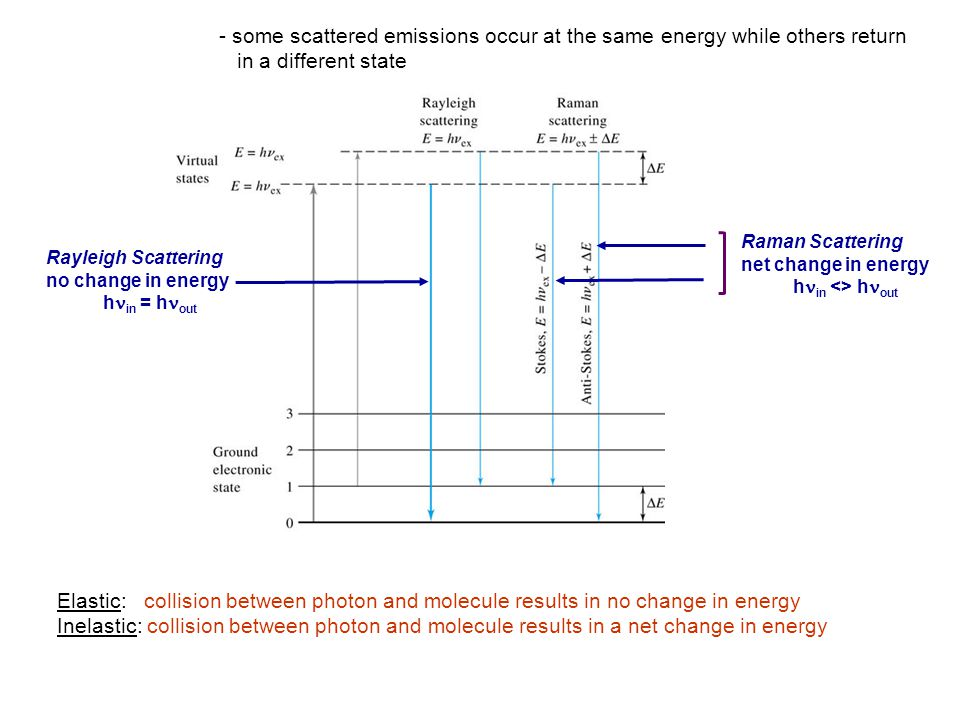 - some scattered emissions occur at the same energy while others return