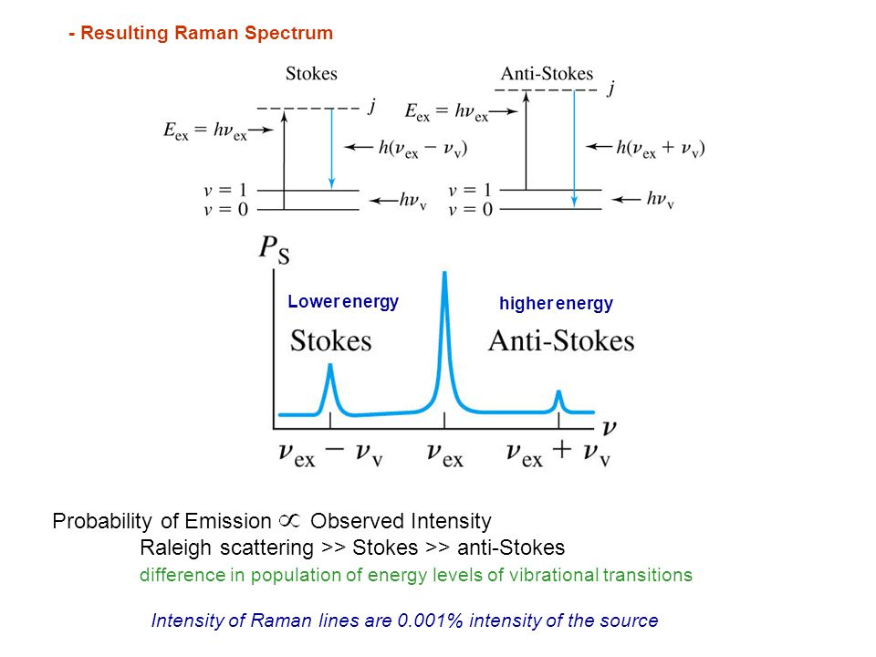 Probability of Emission Observed Intensity
