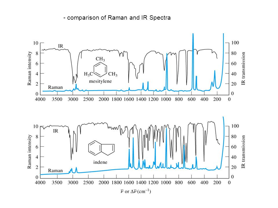 - comparison of Raman and IR Spectra