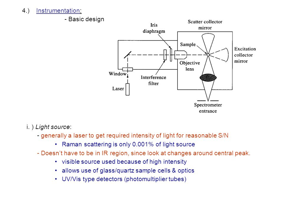 4.) Instrumentation: - Basic design. i. ) Light source: - generally a laser to get required intensity of light for reasonable S/N.