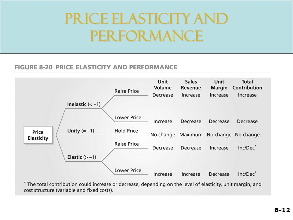 Price Elasticity and Performance