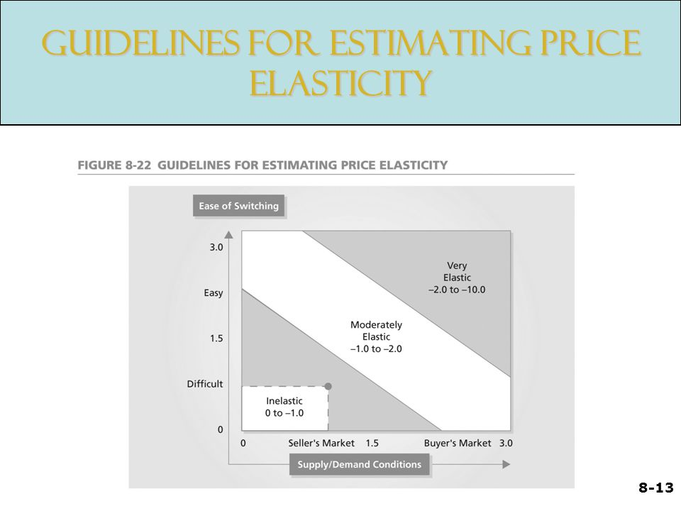 Guidelines for Estimating Price Elasticity