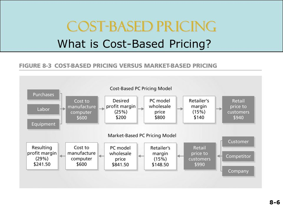 Cost-Based Pricing What is Cost-Based Pricing