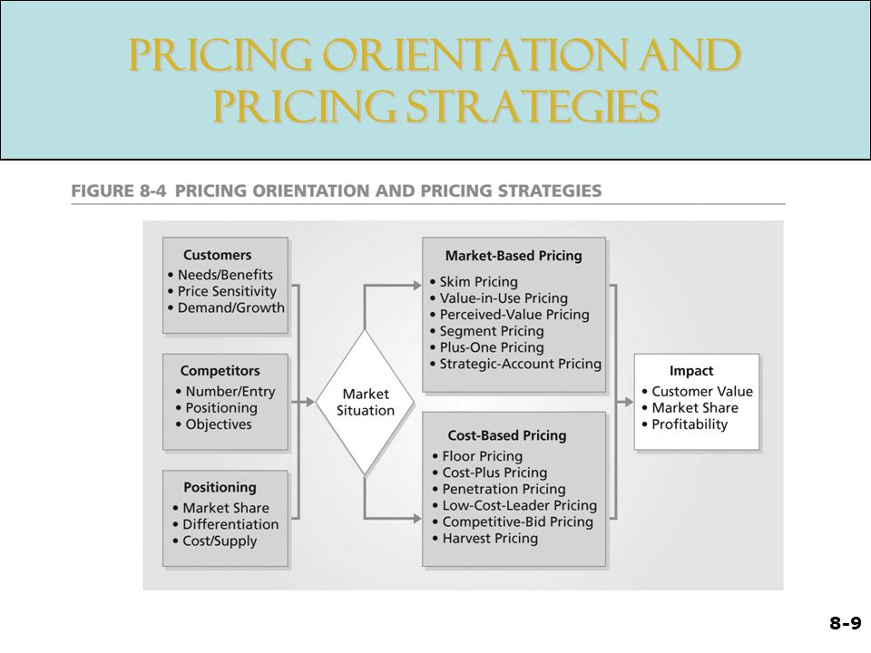 Pricing Orientation and Pricing Strategies