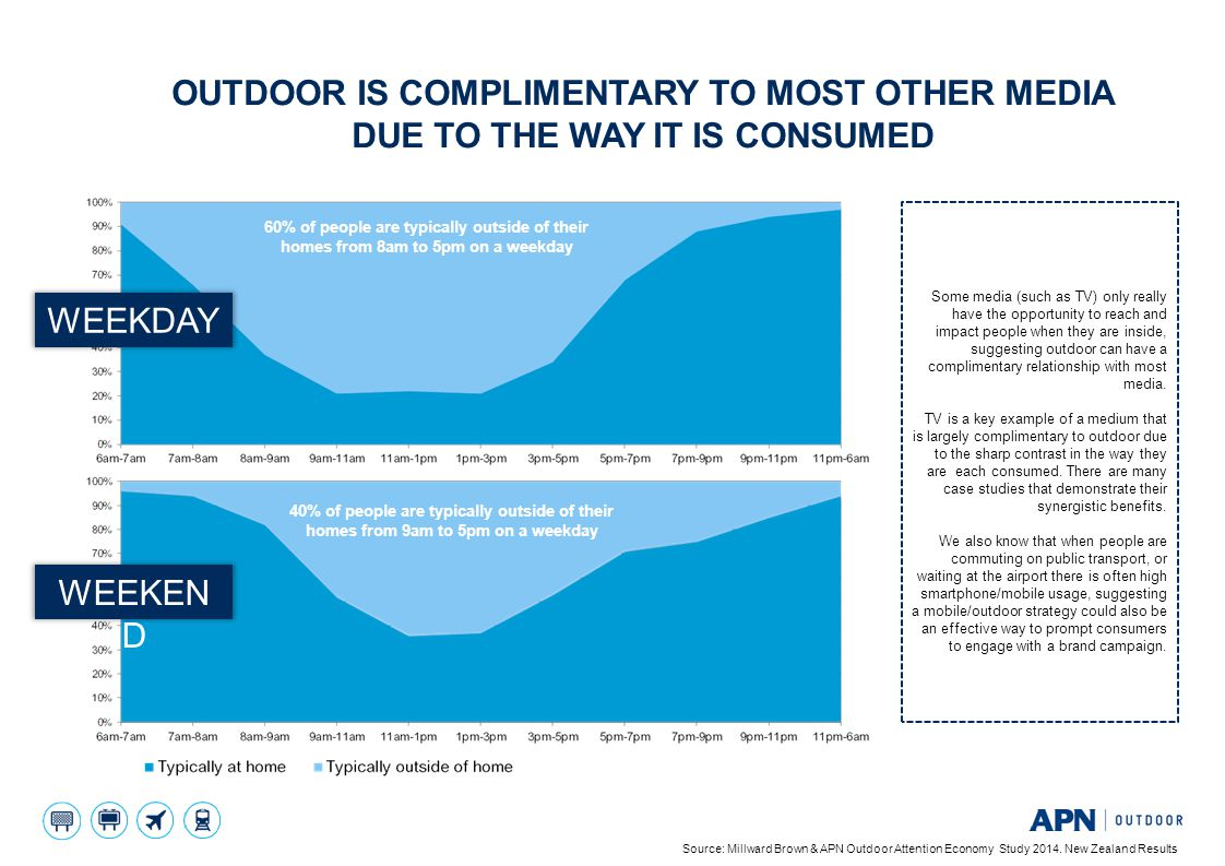 Outdoor is complimentary to most other media due to the way it is consumed