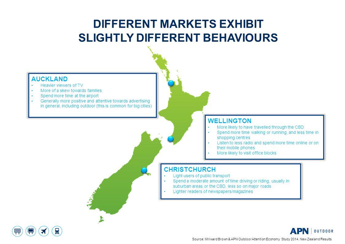 different markets exhibit slightly different behaviours