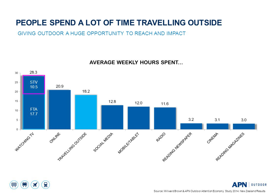People spend a lot of time TRAVELLING outside