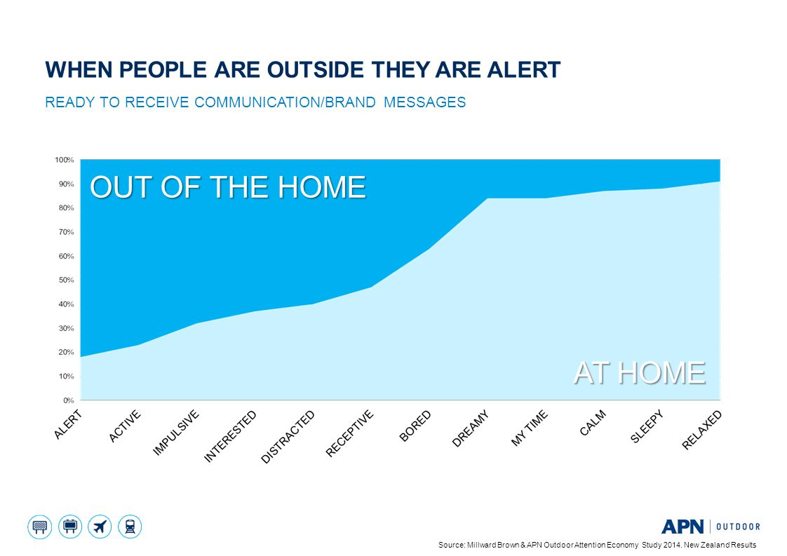 OUT OF THE HOME AT HOME When people are outside THEY Are alert