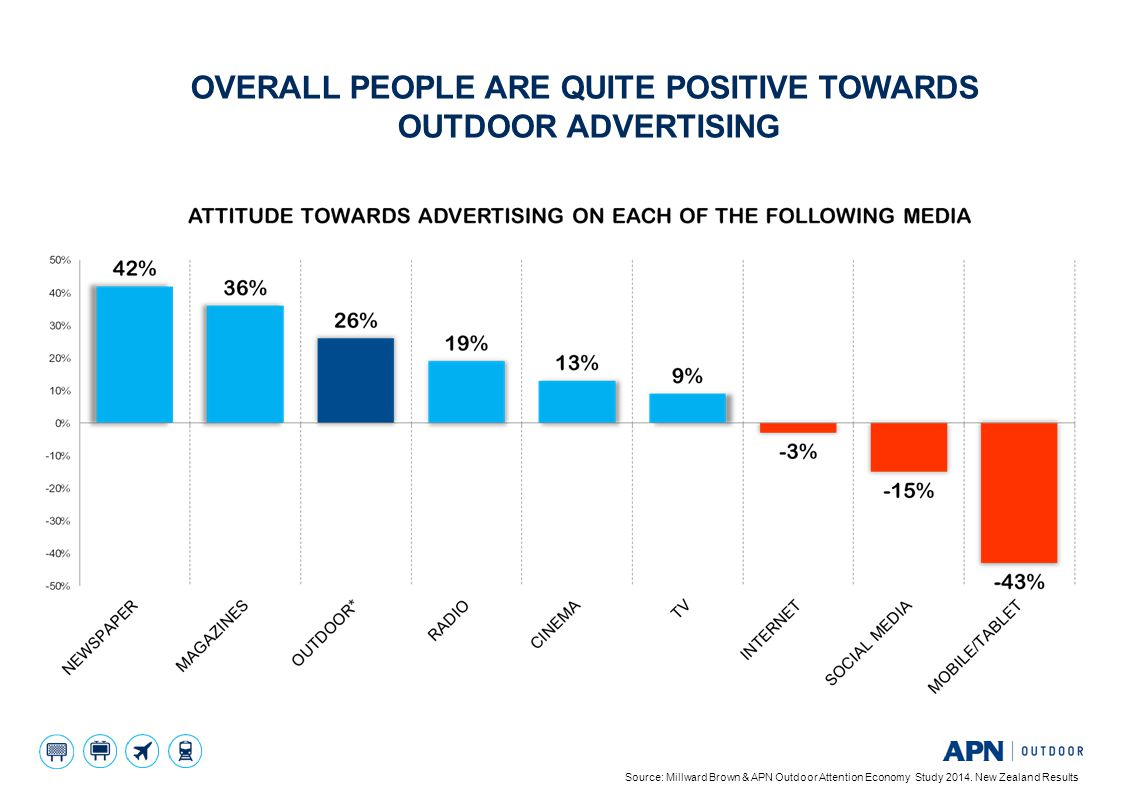 Overall people are quite positive towards outdoor advertising