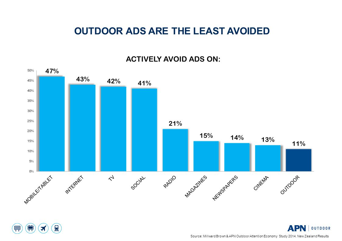 OUTDOOR ADS ARE THE LEAST AVOIDED