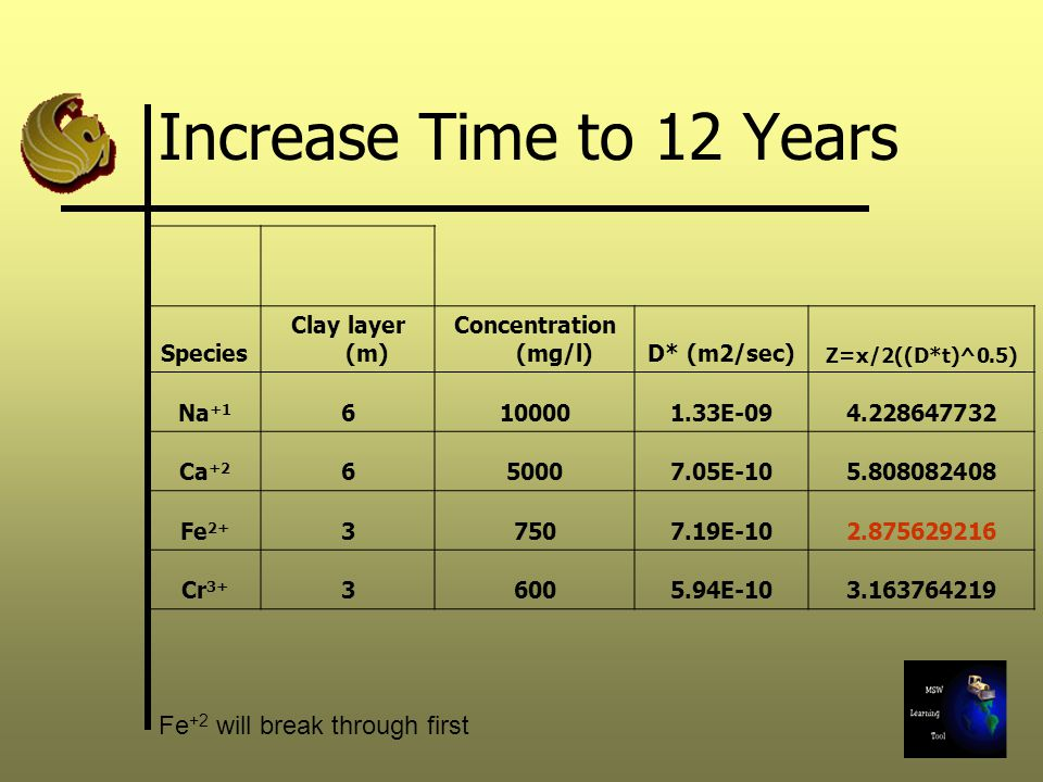 Increase Time to 12 Years Fe+2 will break through first Species