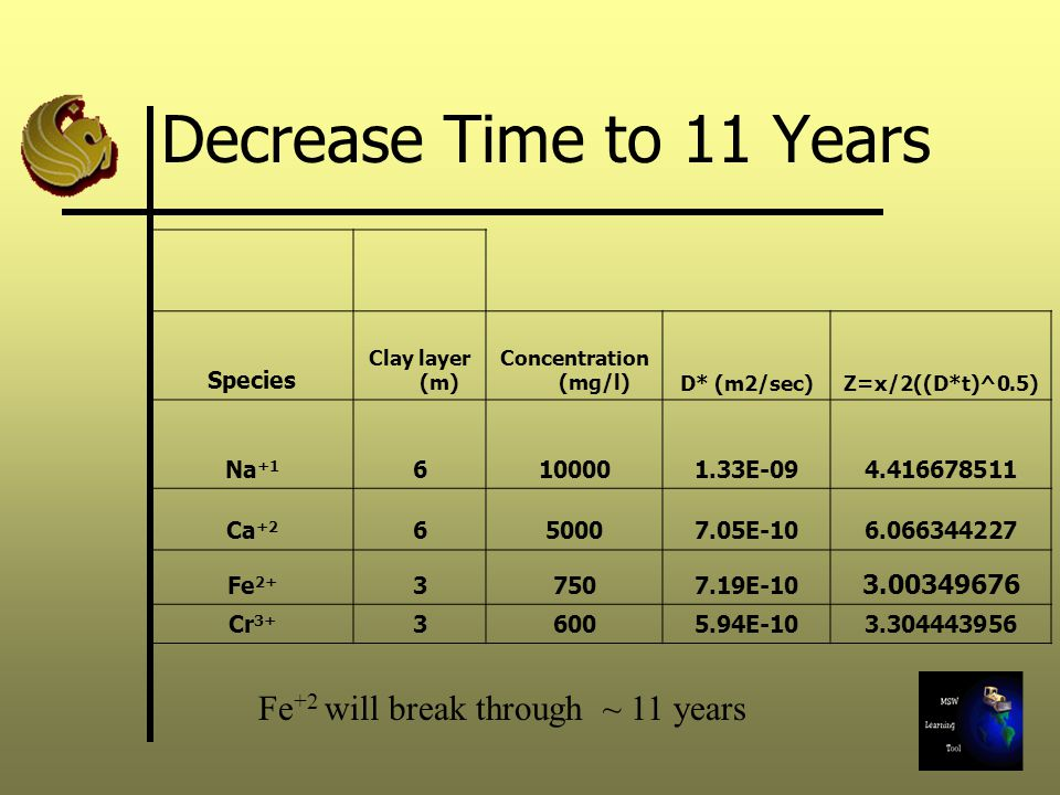 Decrease Time to 11 Years Fe+2 will break through ~ 11 years