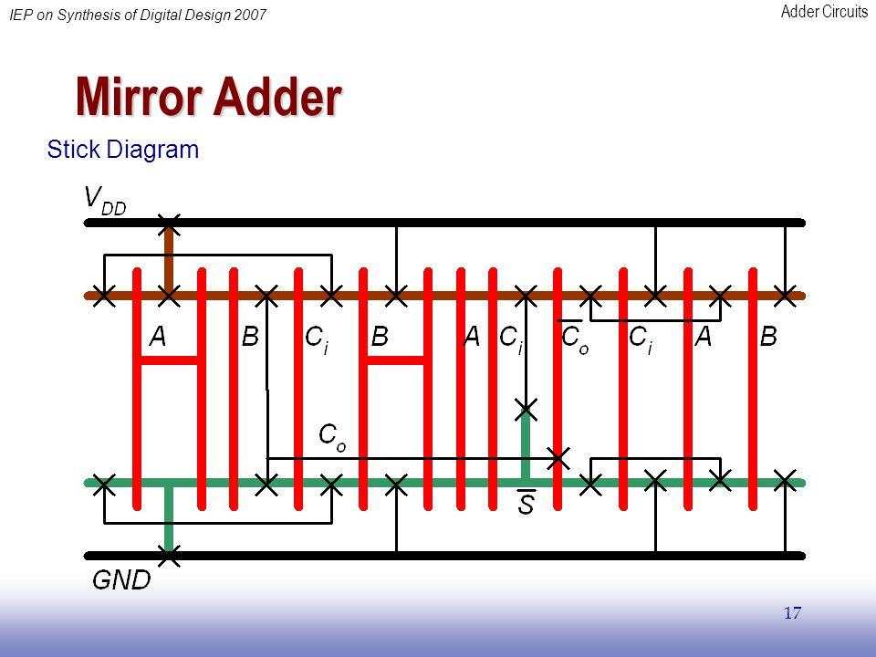 Mirror Adder Stick Diagram
