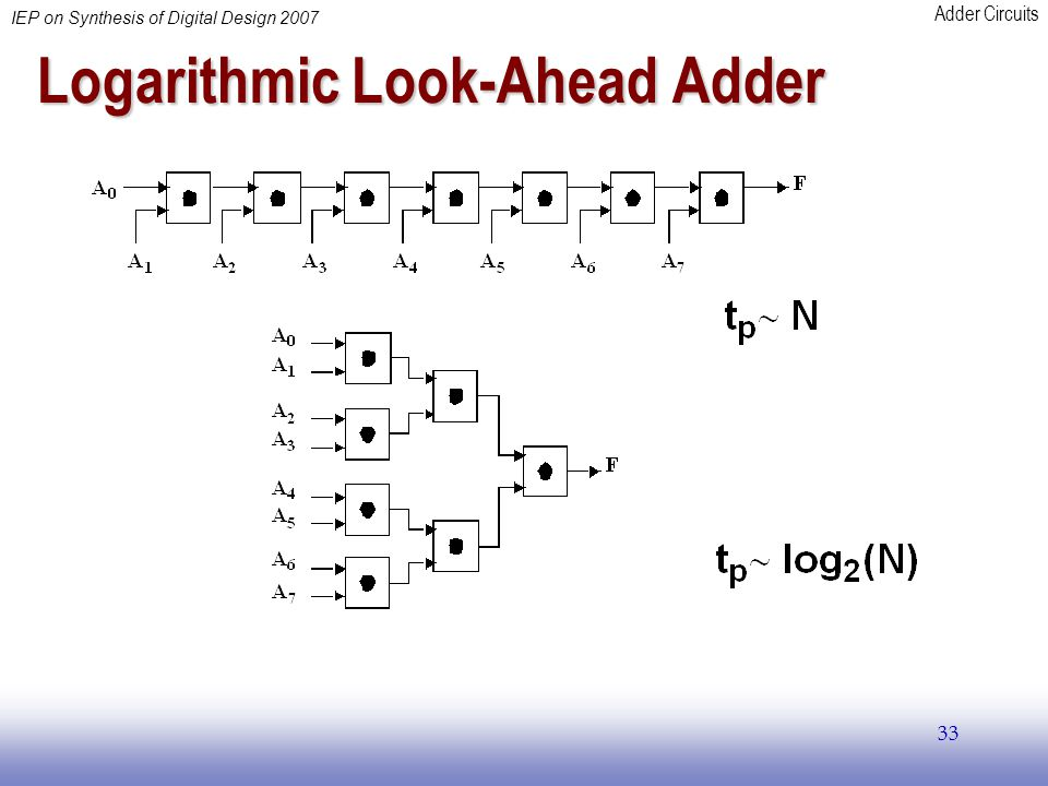 Logarithmic Look-Ahead Adder