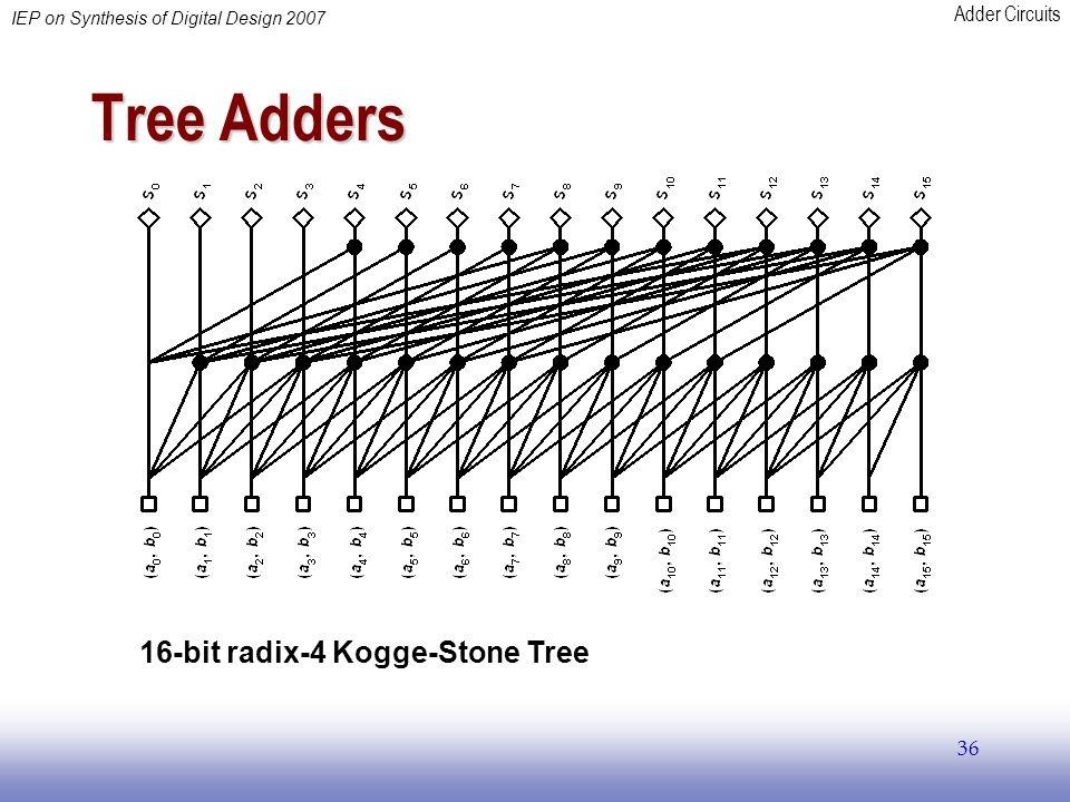 Tree Adders 16-bit radix-4 Kogge-Stone Tree