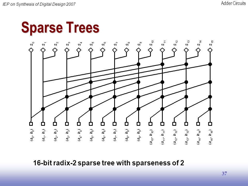 Sparse Trees 16-bit radix-2 sparse tree with sparseness of 2