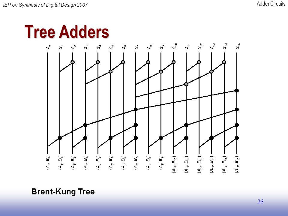 Tree Adders Brent-Kung Tree