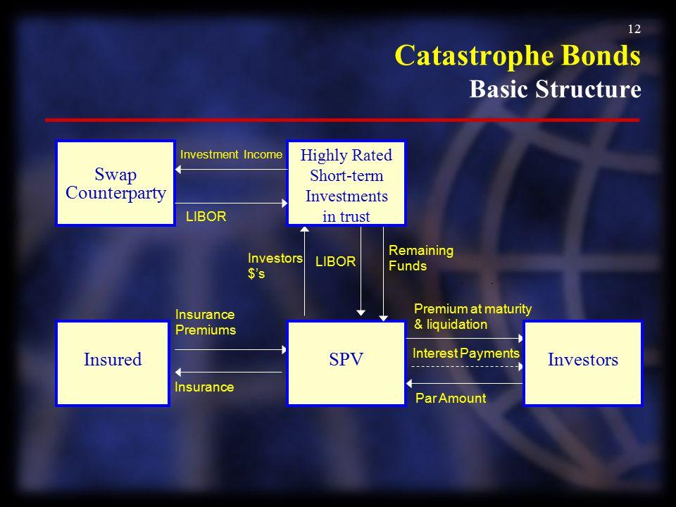 Catastrophe Bonds Basic Structure