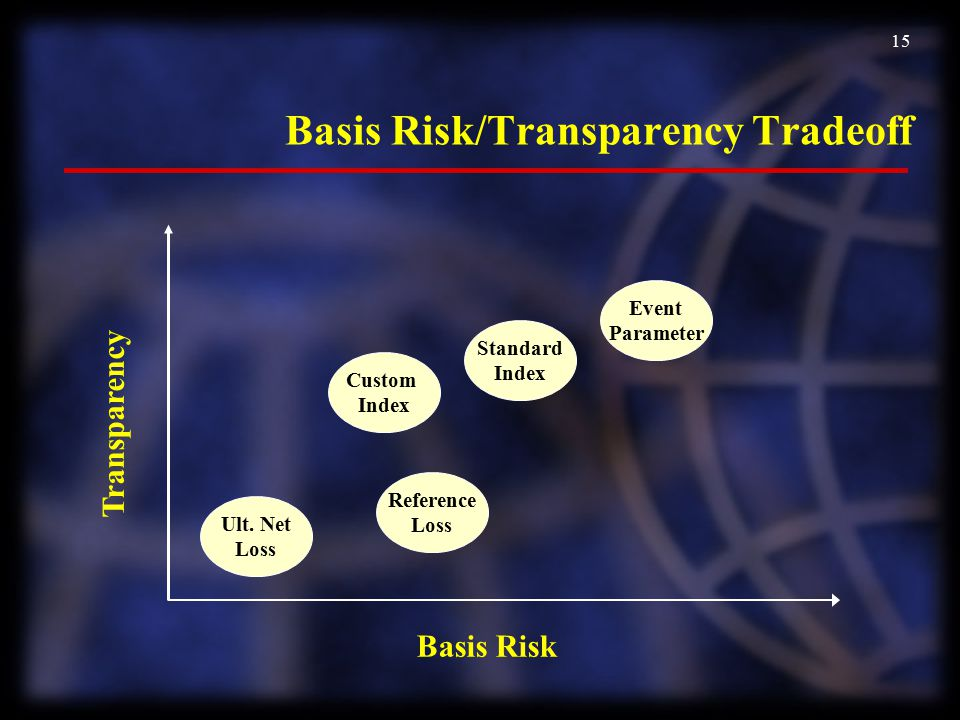 Basis Risk/Transparency Tradeoff