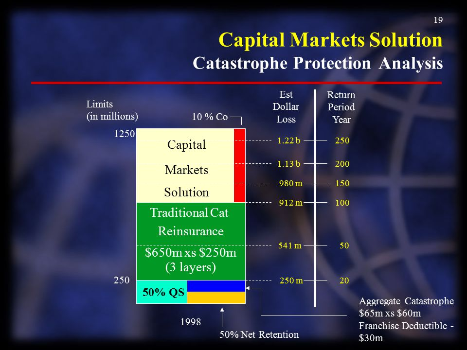 Capital Markets Solution Catastrophe Protection Analysis