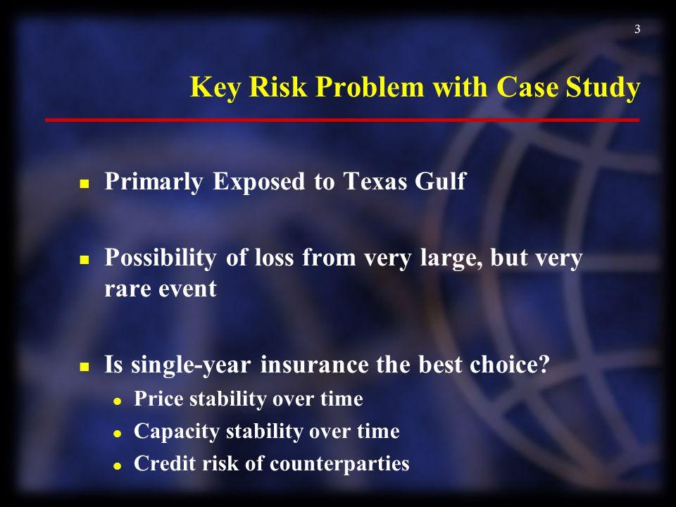 Key Risk Problem with Case Study