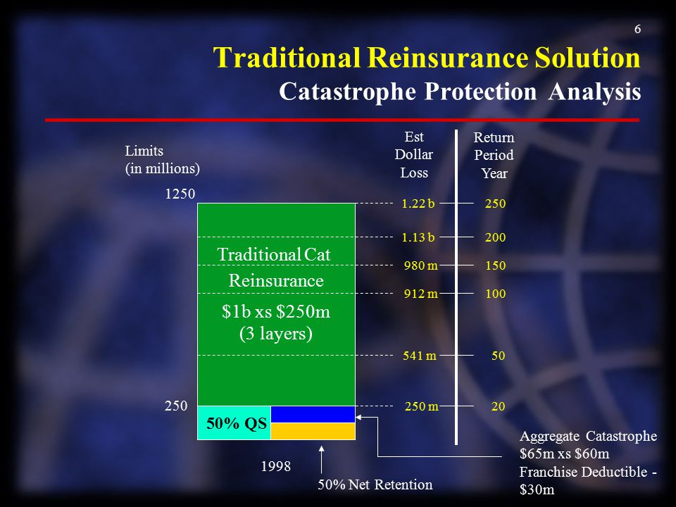 Traditional Reinsurance Solution Catastrophe Protection Analysis