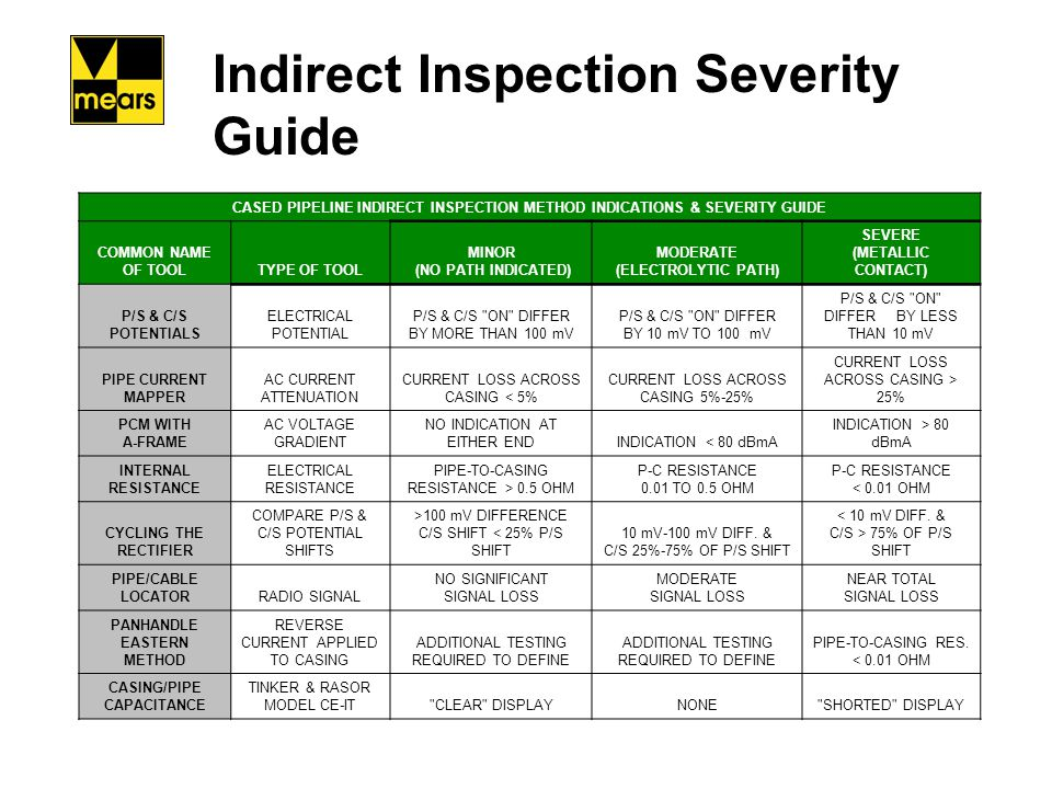 Indirect Inspection Severity Guide