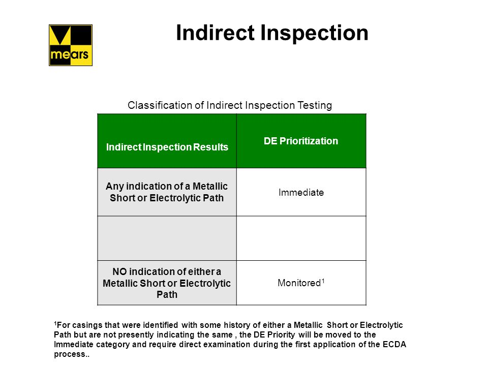 Indirect Inspection Classification of Indirect Inspection Testing