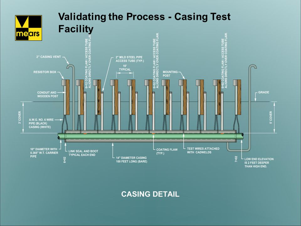 Validating the Process - Casing Test Facility