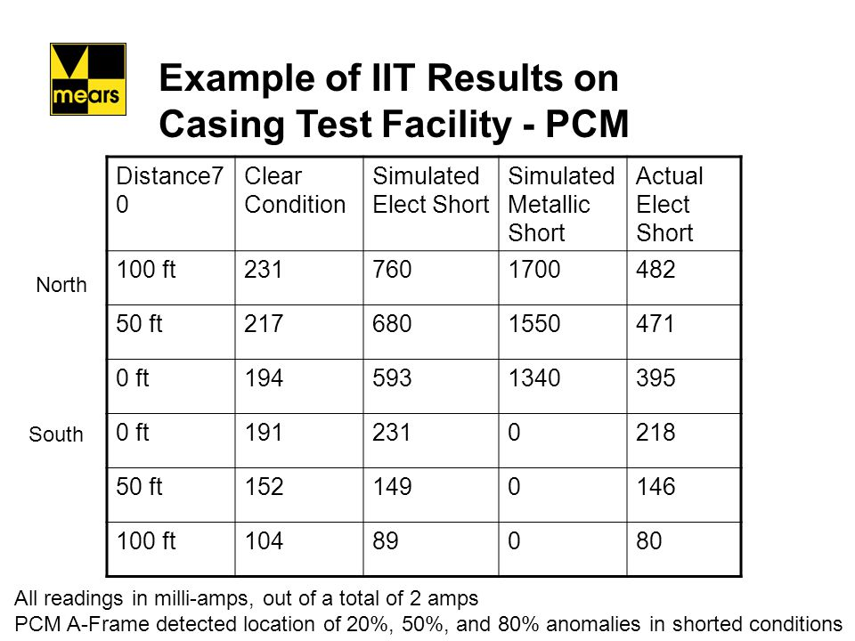 Example of IIT Results on Casing Test Facility - PCM
