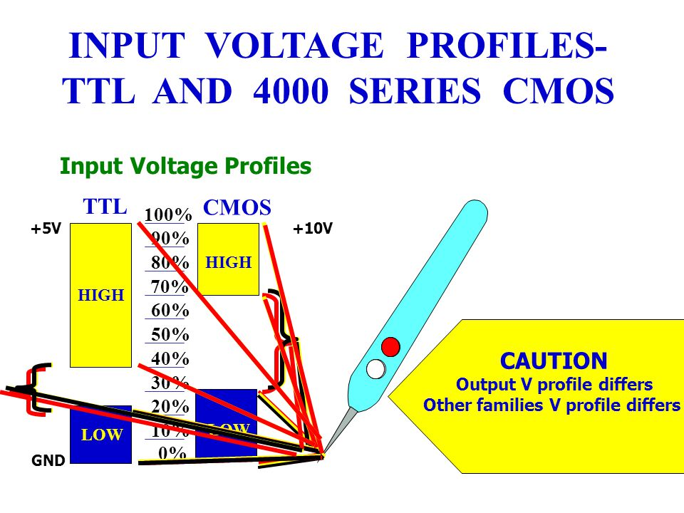 INPUT VOLTAGE PROFILES- TTL AND 4000 SERIES CMOS
