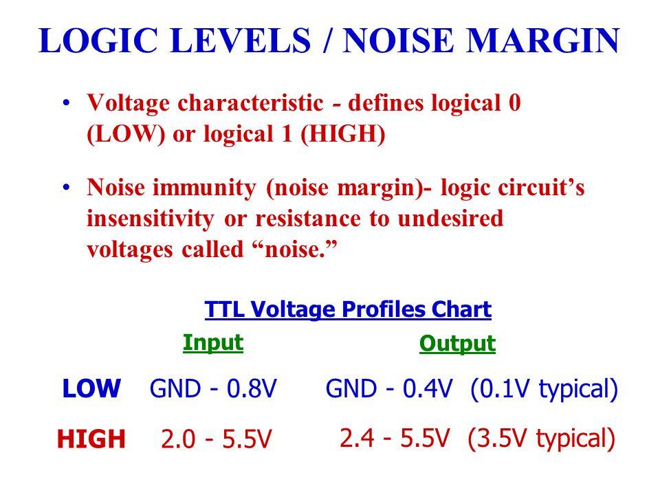 LOGIC LEVELS / NOISE MARGIN