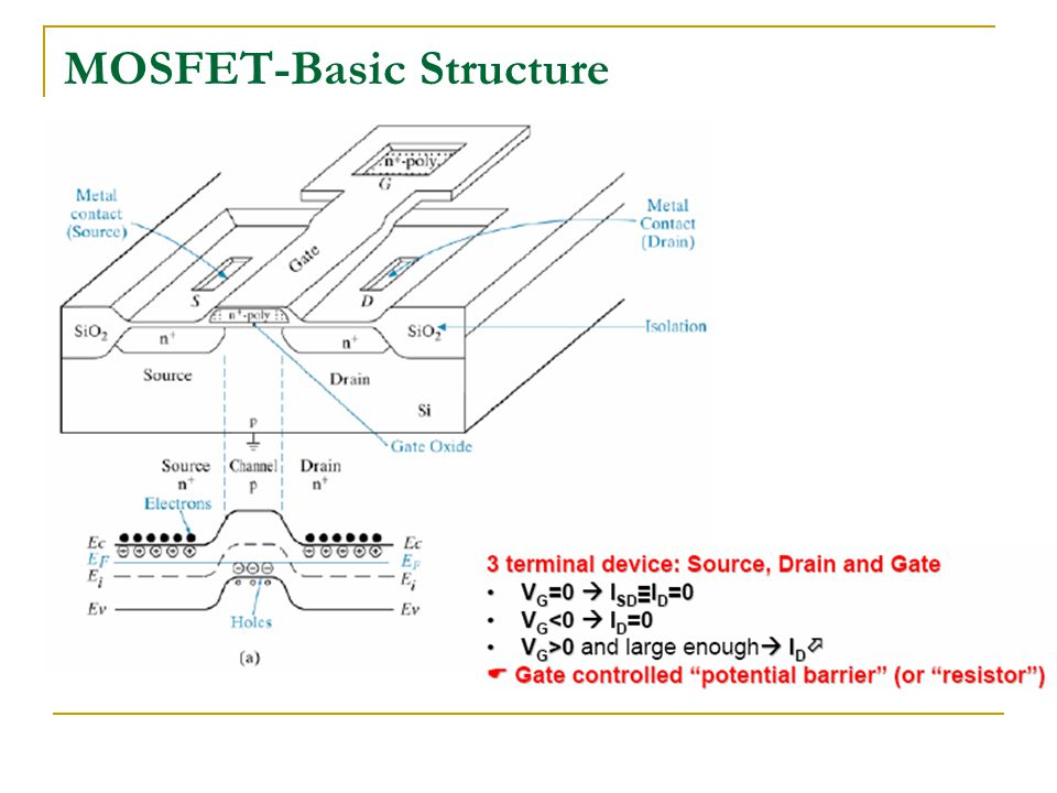 MOSFET-Basic Structure
