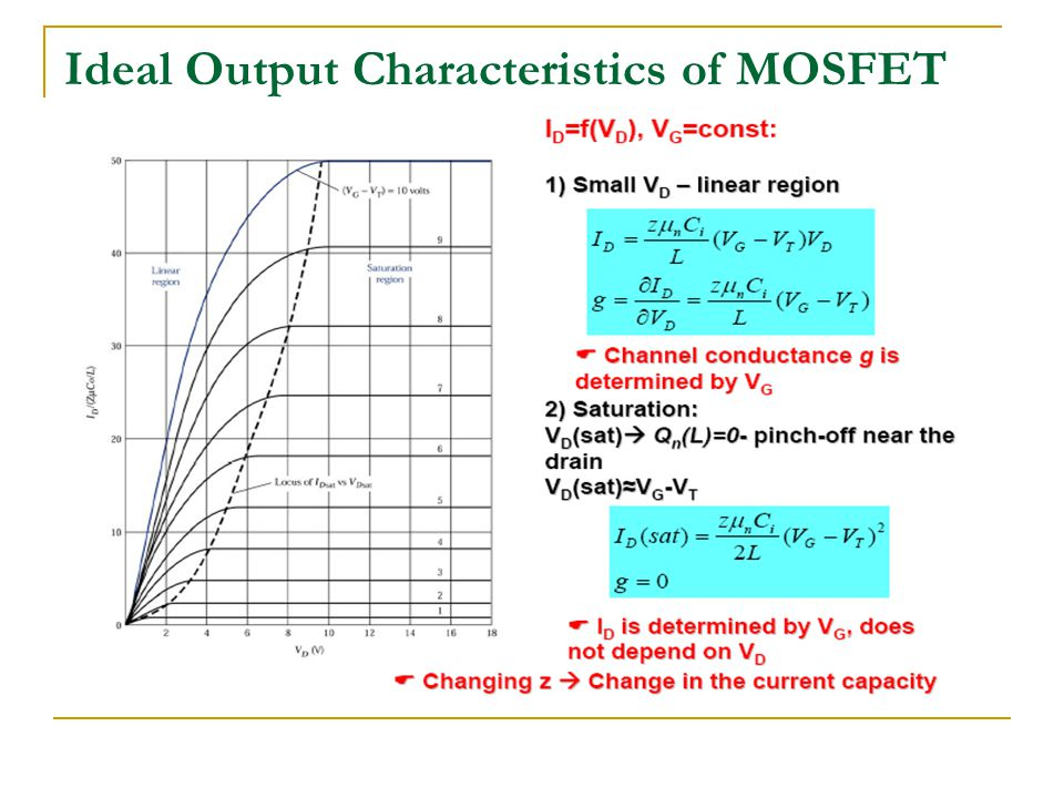 Ideal Output Characteristics of MOSFET